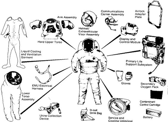 Astronaut Gear Coloring Page