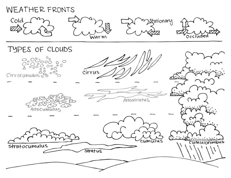 Types of Clouds Sheet