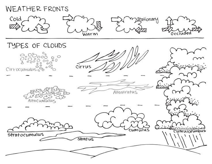Cloud Coloring Pages – coloring.rocks!